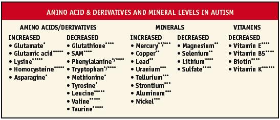 aminominerals