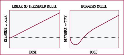 hormesisgraph